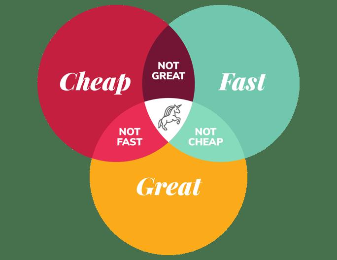 dN Fast Great Cheap Free Venn Diagram v2-01